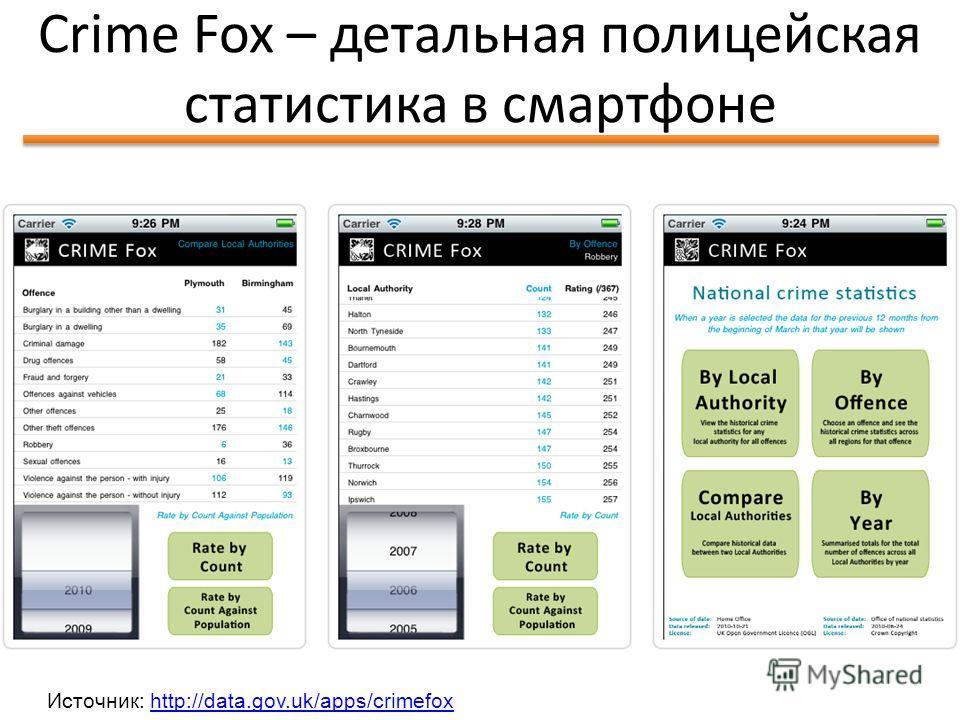 Идея Школы Открытых Данных Crime Fox – детальная полицейская статистика в смартфоне 61 Источник: http://data.gov.uk/apps/crimefoxhttp://data.gov.uk/apps/crimefox
