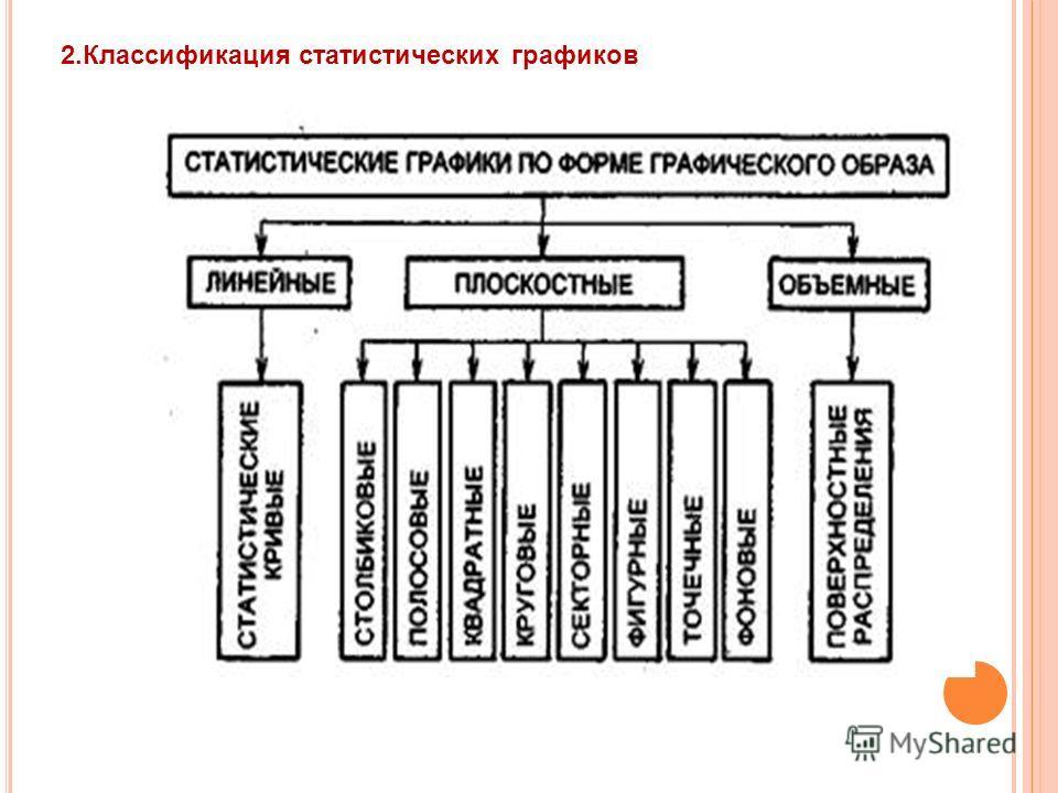 2.Классификация статистических графиков