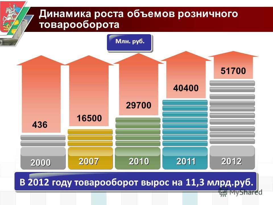 Динамика роста объемов розничного товарооборота В 2012 году товарооборот вырос на 11,3 млрд.руб. 29700 16500 436 2010 2007 2000 Млн. руб. 2011 40400 51700 2012