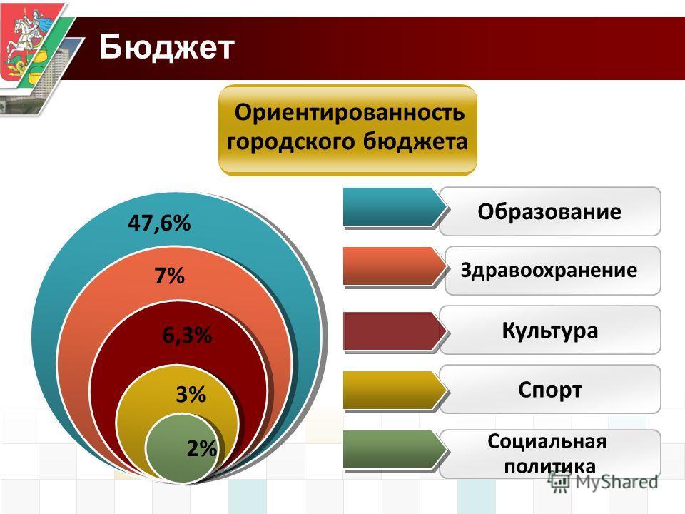 Бюджет Ориентированность городского бюджета Образование Культура Здравоохранение Спорт Социальная политика 47,6% 7% 6,3% 3% 2%