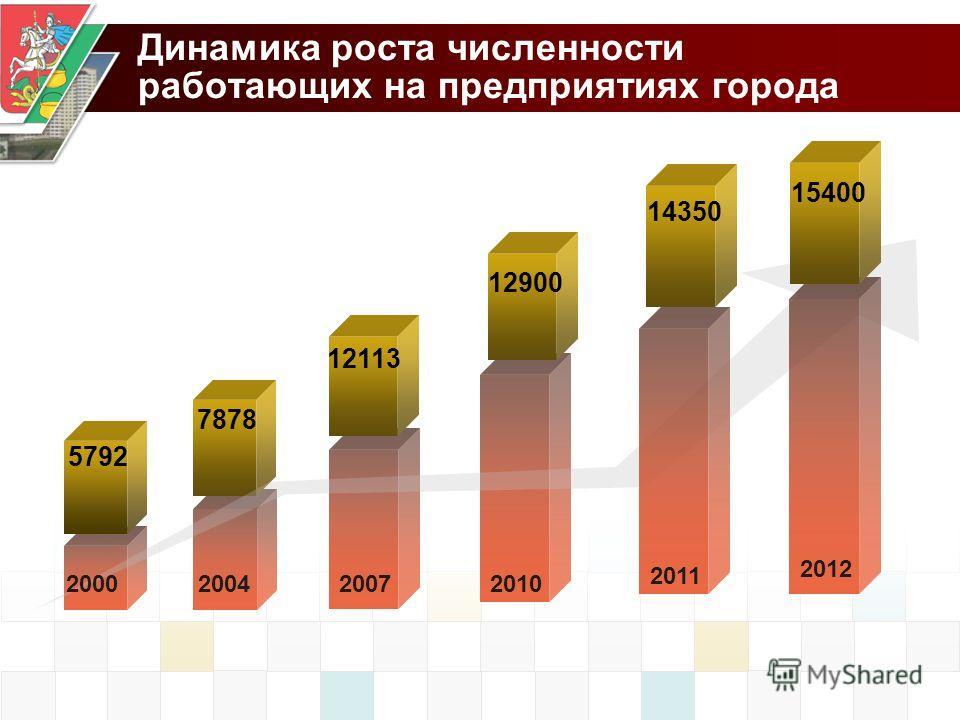 Динамика роста численности работающих на предприятиях города 2000200420072010 5792 7878 12113 12900 2011 14350 2012 15400