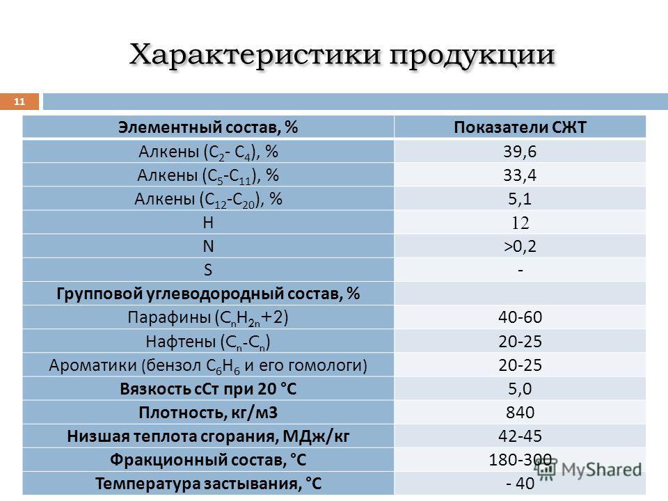 Характеристики продукции 11 Элементный состав, % Показатели СЖТ Алкены ( С 2 - С 4 ), % 39,6 Алкены ( С 5 - С 11 ), % 33,4 Алкены ( С 12 - С 20 ), % 5,1 Н 12 N>0,2 S- Групповой углеводородный состав, % Парафины (C n H 2n +2) 40-60 Нафтены (C n -C n )