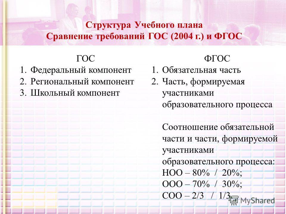 Структура Учебного плана Сравнение требований ГОС (2004 г.) и ФГОС ГОС 1.Федеральный компонент 2.Региональный компонент 3.Школьный компонент ФГОС 1.Обязательная часть 2.Часть, формируемая участниками образовательного процесса Соотношение обязательной