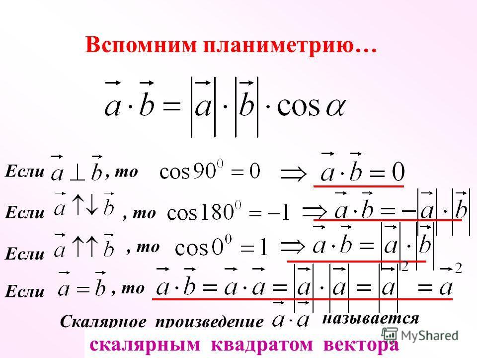 Если, то Если, то Если, то Если, то Скалярное произведение называется скалярным квадратом вектора Вспомним планиметрию…