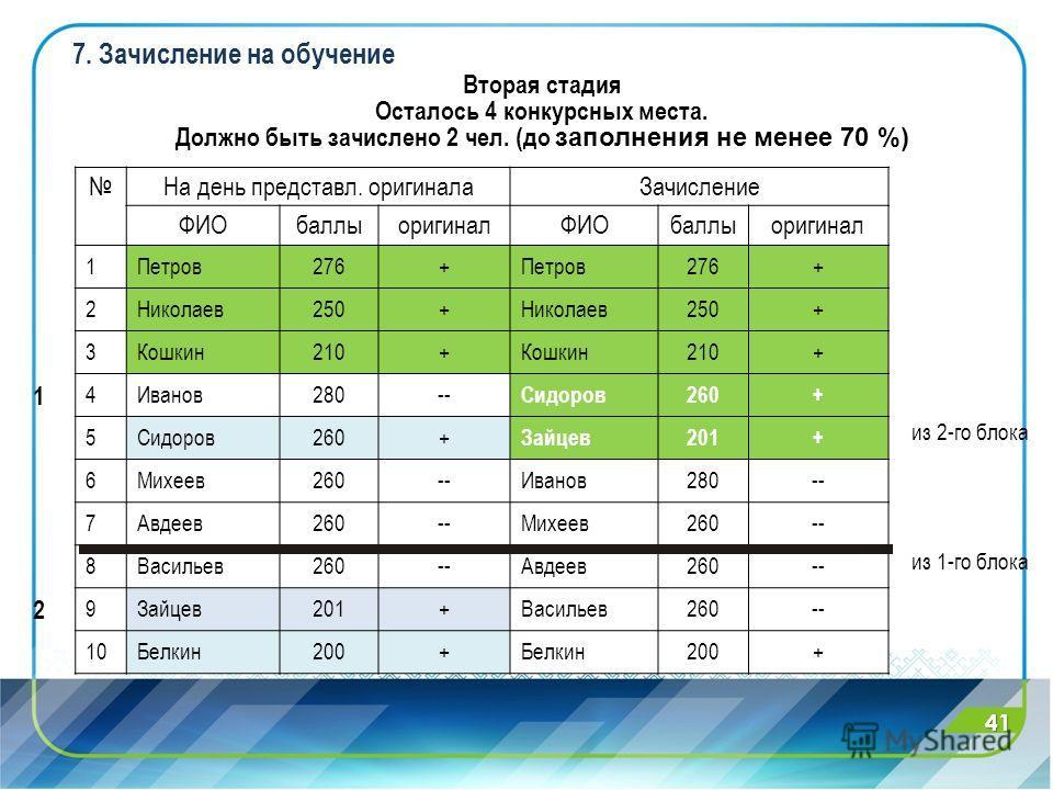 Вторая стадия Осталось 4 конкурсных места. Должно быть зачислено 2 чел. (до заполнения не менее 70 %) На день представл. оригинала Зачисление ФИОбаллыоригиналФИОбаллыоригинал 1 1Петров276+Петров276+ 2Николаев250+Николаев250+ 3Кошкин210+Кошкин210+ 4Ив