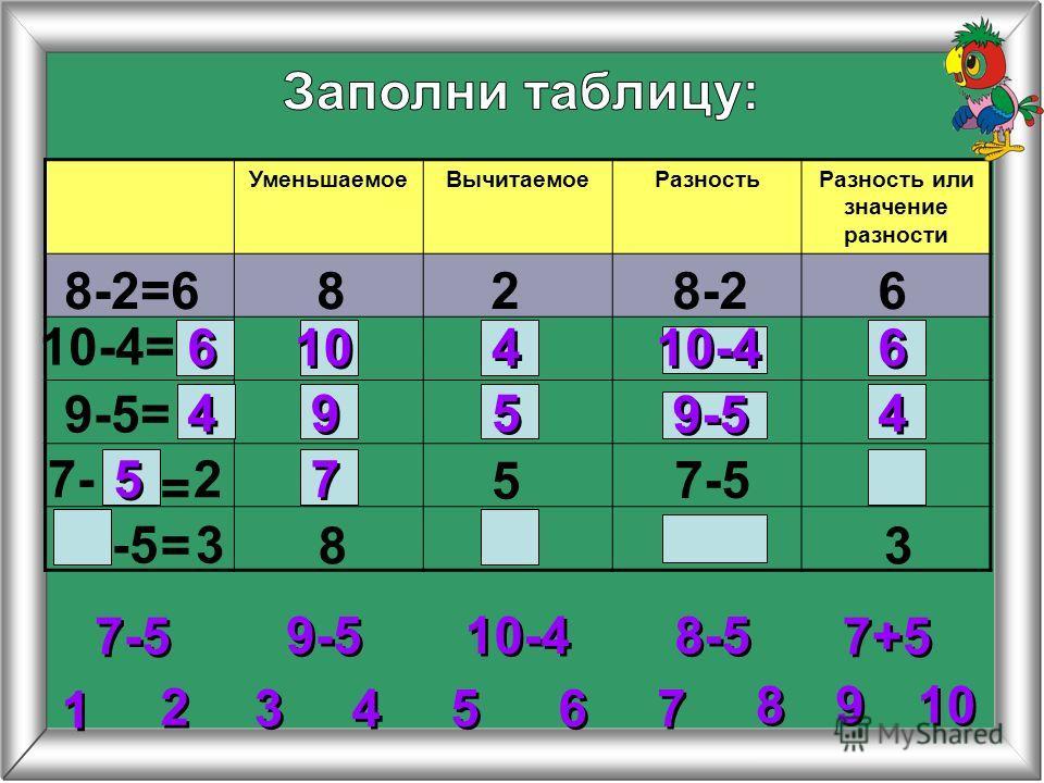 2 2 УменьшаемоеВычитаемоеРазностьРазность или значение разности 8-2=6828-26 10-4= 9-5= 5 8 = = 6 6 6 6 10-4 10 4 4 4 4 4 4 9 9 5 5 9-5 3 3 4 4 5 5 6 6 7 7 8 8 1 1 9 9 10 9-5 10-4 7-5 8-5 7+5 27- 7-5 -5 3 3 5 5