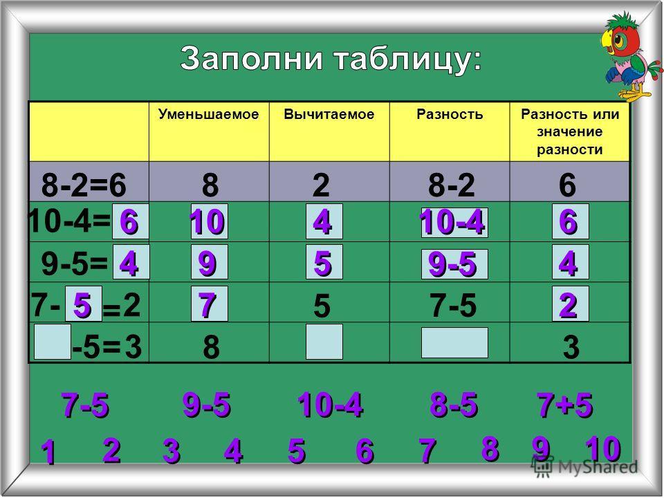 УменьшаемоеВычитаемоеРазностьРазность или значение разности 8-2=6828-26 10-4= 9-5= 5 8 7-5 = = 6 6 6 6 10-4 10 4 4 4 4 4 4 9 9 5 5 9-5 2 2 3 3 4 4 5 5 6 6 7 7 8 8 1 1 9 9 10 9-5 10-4 8-5 7+5 27- 7-5 -5 3 3 5 5 7 7