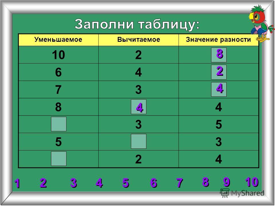 УменьшаемоеВычитаемоеЗначение разности 102 64 73 84 35 53 24 4 4 8 8 2 2 4 4 2 2 3 3 5 5 6 6 7 7 8 8 1 1 9 9