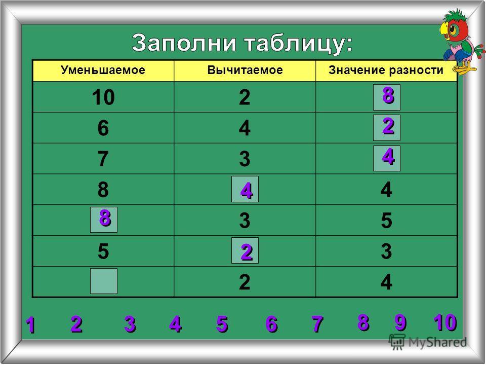 УменьшаемоеВычитаемоеЗначение разности 102 64 73 84 35 53 24 2 2 8 8 4 4 8 8 2 2 4 4 3 3 4 4 5 5 6 6 7 7 8 8 1 1 9 9