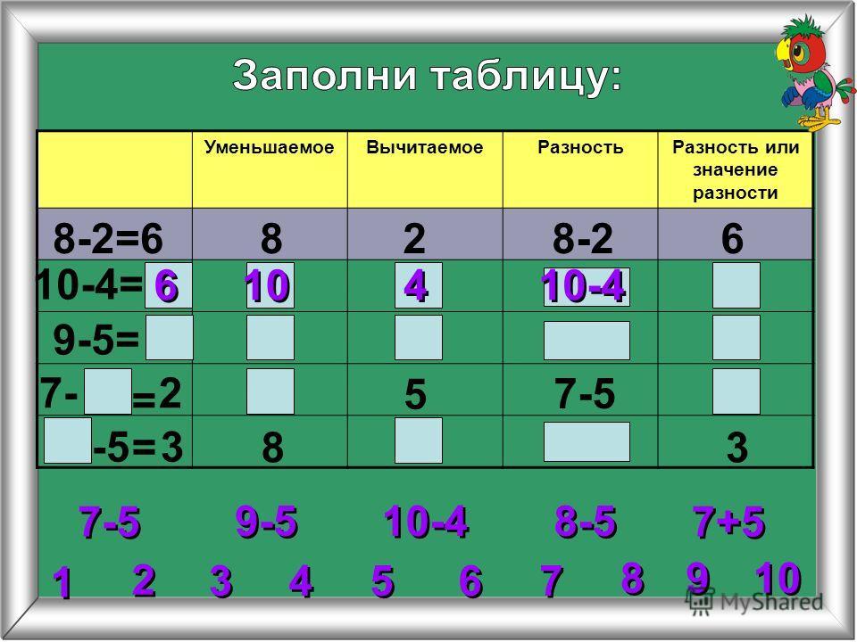 УменьшаемоеВычитаемоеРазностьРазность или значение разности 8-2=6828-26 10-4= 9-5= 5 8 = = 6 6 10 4 4 2 2 3 3 4 4 5 5 6 6 7 7 8 8 1 1 9 9 9-5 10-4 7-5 8-5 7+5 27- 7-5 -5 3 3