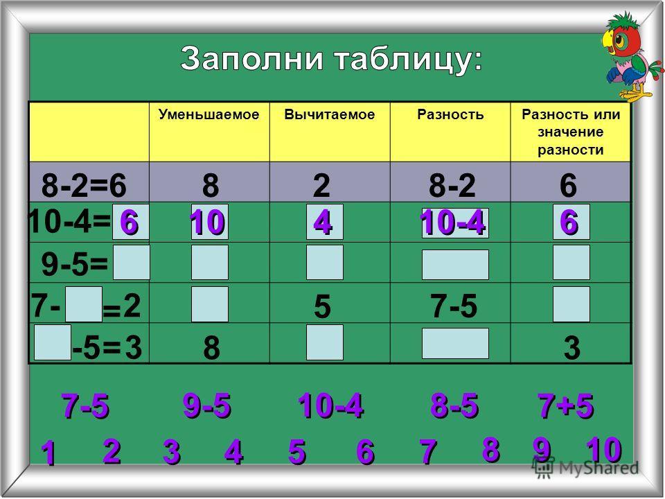 УменьшаемоеВычитаемоеРазностьРазность или значение разности 8-2=6828-26 10-4= 9-5= 5 8 = = 6 6 10-4 10 4 4 2 2 3 3 4 4 5 5 6 6 7 7 8 8 1 1 9 9 9-5 10-4 7-5 8-5 7+5 27- 7-5 -5 3 3