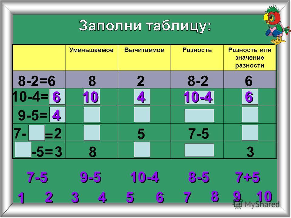 4 4 УменьшаемоеВычитаемоеРазностьРазность или значение разности 8-2=6828-26 10-4= 9-5= 5 8 = = 6 6 6 6 10-4 10 4 4 2 2 3 3 5 5 6 6 7 7 8 8 1 1 9 9 9-5 10-4 7-5 8-5 7+5 27- 7-5 -5 3 3