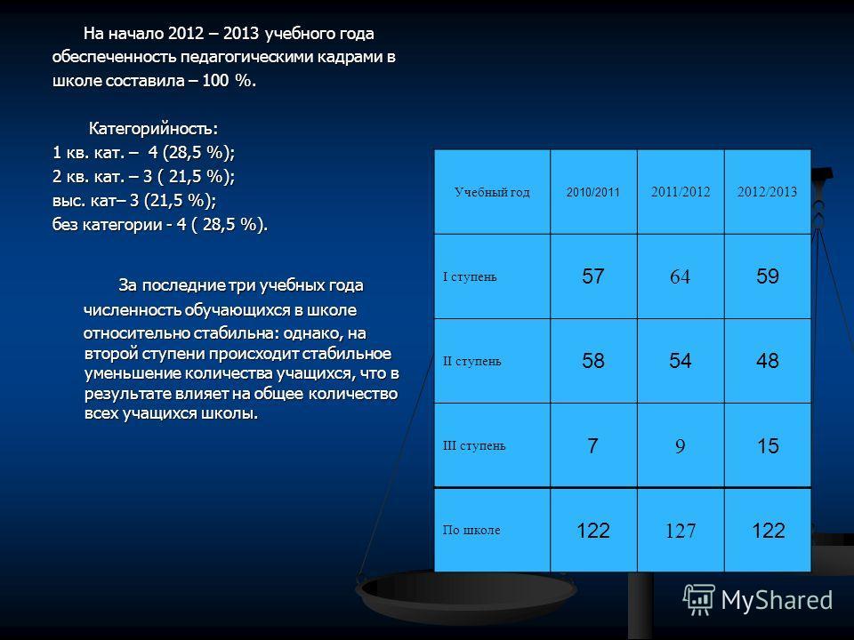 На начало 2012 – 2013 учебного года На начало 2012 – 2013 учебного года обеспеченность педагогическими кадрами в школе составила – 100 %. Категорийность: Категорийность: 1 кв. кат. – 4 (28,5 %); 2 кв. кат. – 3 ( 21,5 %); выс. кат– 3 (21,5 %); без кат
