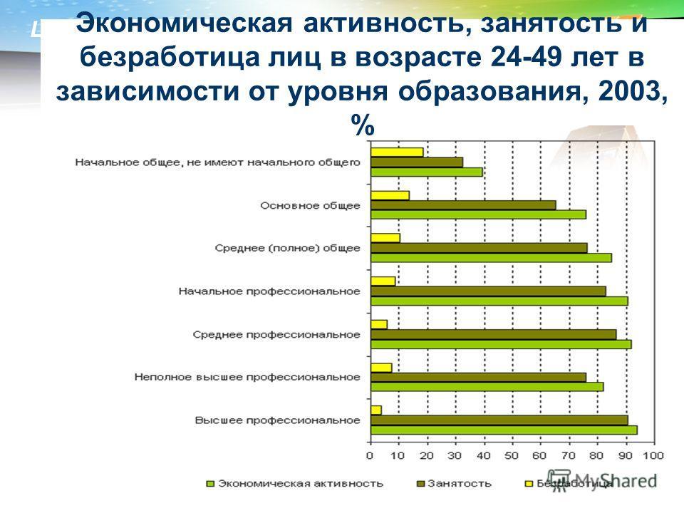 LOGO Экономическая активность, занятость и безработица лиц в возрасте 24-49 лет в зависимости от уровня образования, 2003, %