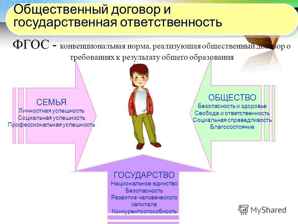 LOGO СЕМЬЯ Личностная успешность Социальная успешность Профессиональная успешность ОБЩЕСТВО Безопасность и здоровье Свобода и ответственность Социальная справедливость Благосостояние ГОСУДАРСТВО Национальное единство Безопасность Развитие человеческо