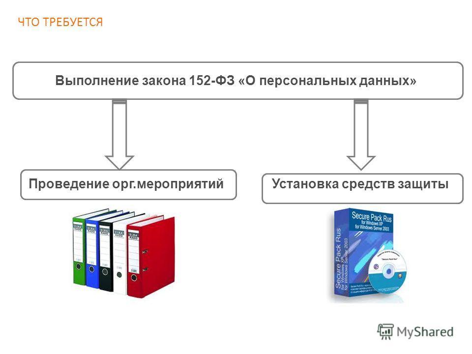 ЧТО ТРЕБУЕТСЯ Выполнение закона 152-ФЗ «О персональных данных» Проведение орг.мероприятийУстановка средств защиты