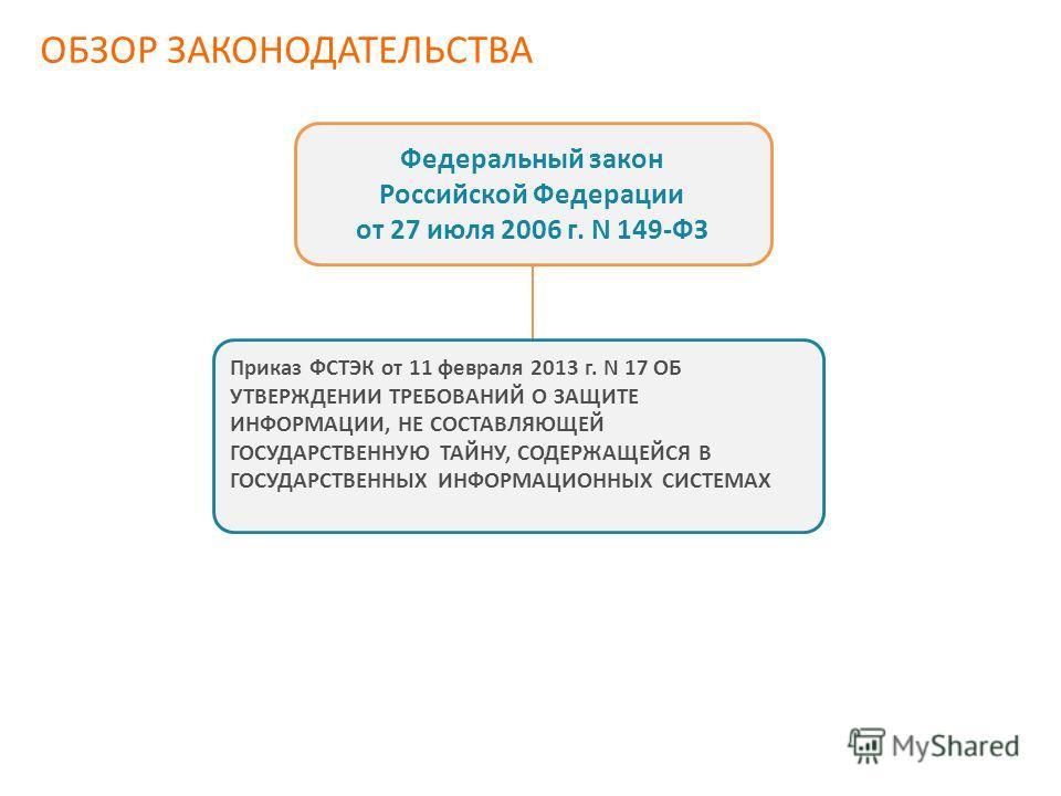 ОБЗОР ЗАКОНОДАТЕЛЬСТВА Федеральный закон Российской Федерации от 27 июля 2006 г. N 149-ФЗ Приказ ФСТЭК от 11 февраля 2013 г. N 17 ОБ УТВЕРЖДЕНИИ ТРЕБОВАНИЙ О ЗАЩИТЕ ИНФОРМАЦИИ, НЕ СОСТАВЛЯЮЩЕЙ ГОСУДАРСТВЕННУЮ ТАЙНУ, СОДЕРЖАЩЕЙСЯ В ГОСУДАРСТВЕННЫХ ИНФ