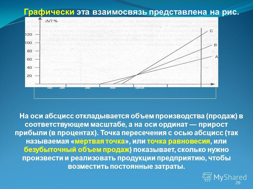 29 Графически эта взаимосвязь представлена на рис. На оси абсцисс откладывается объем производства (продаж) в соответствующем масштабе, а на оси ординат прирост прибыли (в процентах). Точка пересечения с осью абсцисс (так называемая «мертвая точка»,