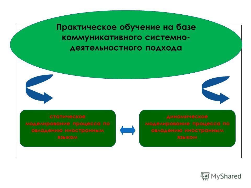 Практическое обучение на базе коммуникативного системно- деятельностного подхода статическое моделирование процесса по овладению иностранным языком динамическое моделирование процесса по овладению иностранным языком