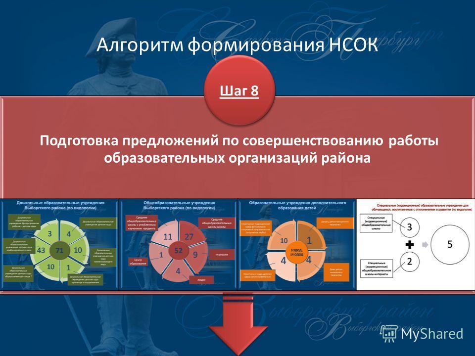 Алгоритм формирования НСОК Подготовка предложений по совершенствованию работы образовательных организаций района Шаг 8
