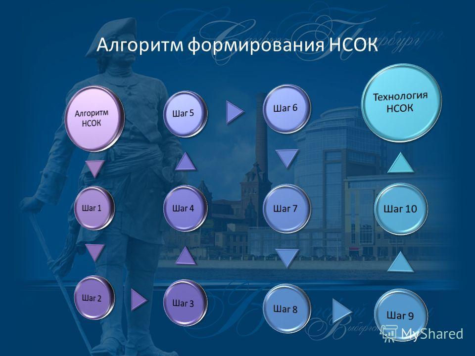 Алгоритм формирования НСОК