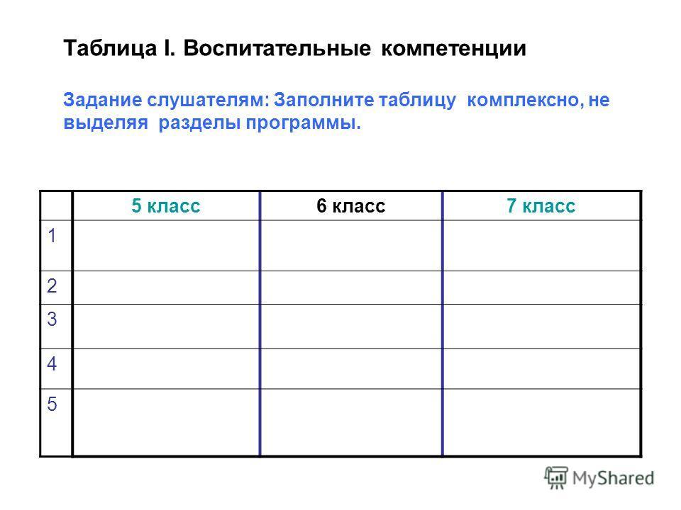 5 класс6 класс7 класс 1 2 3 4 5 Таблица I. Воспитательные компетенции Задание слушателям: Заполните таблицу комплексно, не выделяя разделы программы.