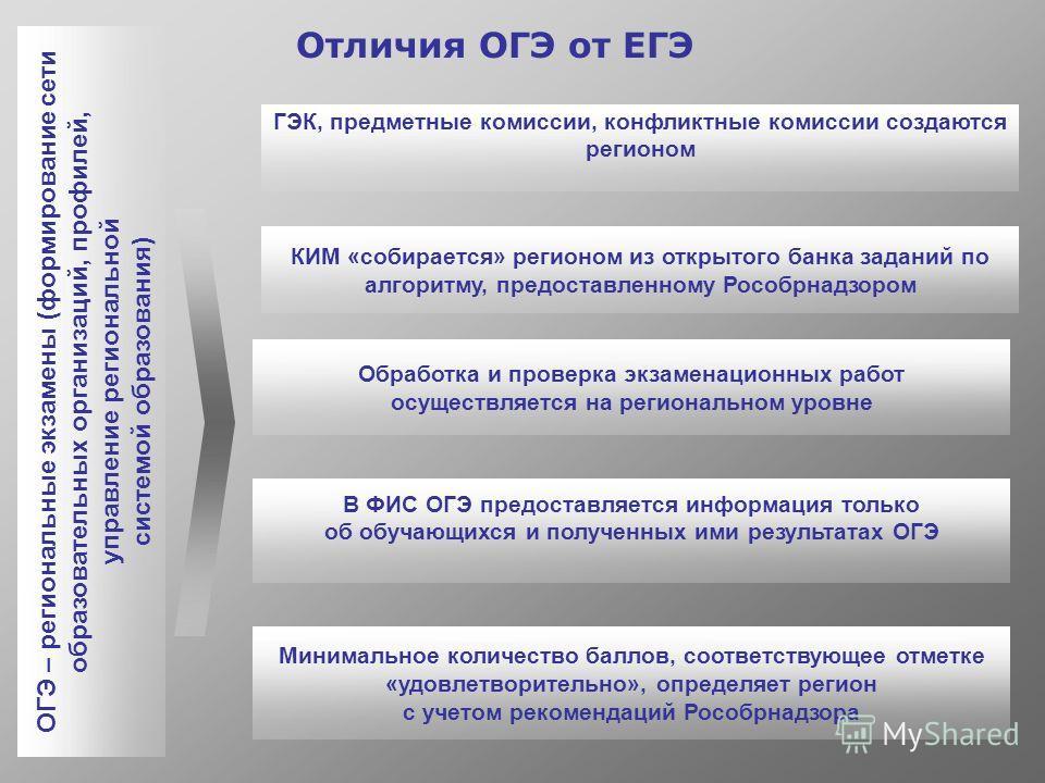Отличия ОГЭ от ЕГЭ ОГЭ – региональные экзамены (формирование сети образовательных организаций, профилей, управление региональной системой образования) Минимальное количество баллов, соответствующее отметке «удовлетворительно», определяет регион с уче