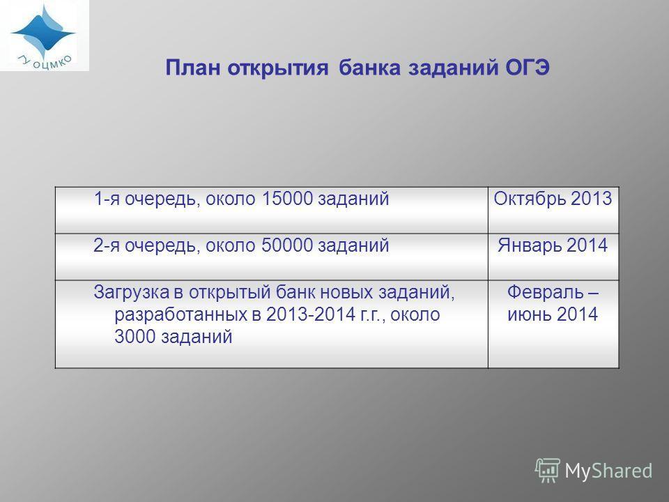 План открытия банка заданий ОГЭ 1-я очередь, около 15000 заданийОктябрь 2013 2-я очередь, около 50000 заданийЯнварь 2014 Загрузка в открытый банк новых заданий, разработанных в 2013-2014 г.г., около 3000 заданий Февраль – июнь 2014