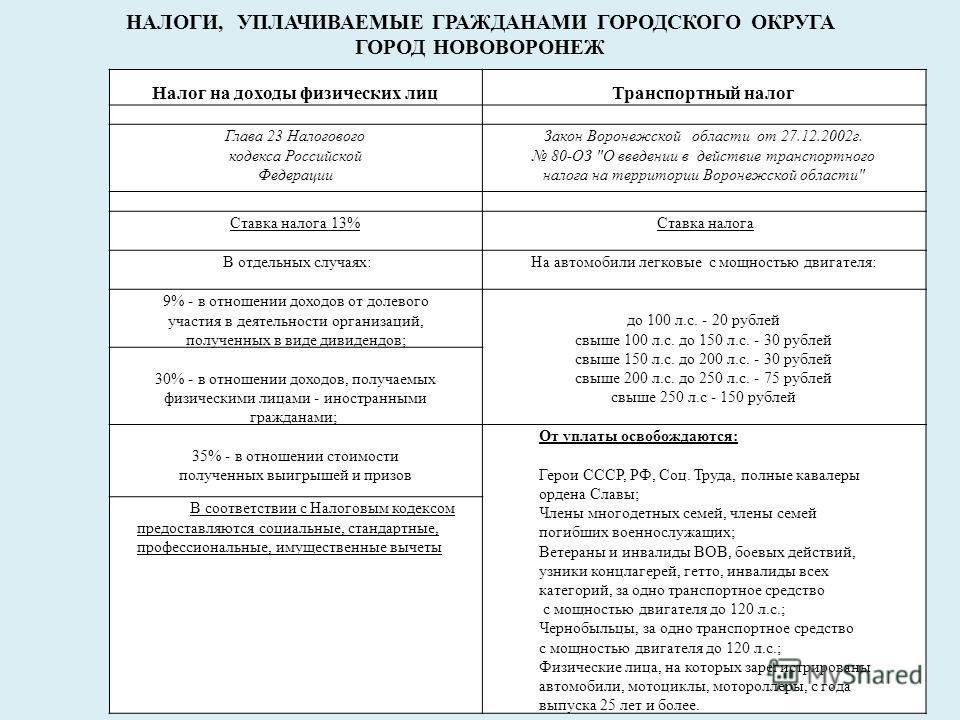 НАЛОГИ, УПЛАЧИВАЕМЫЕ ГРАЖДАНАМИ ГОРОДСКОГО ОКРУГА ГОРОД НОВОВОРОНЕЖ Налог на доходы физических лицТранспортный налог Глава 23 Налогового кодекса Российской Федерации Закон Воронежской области от 27.12.2002г. 80-ОЗ