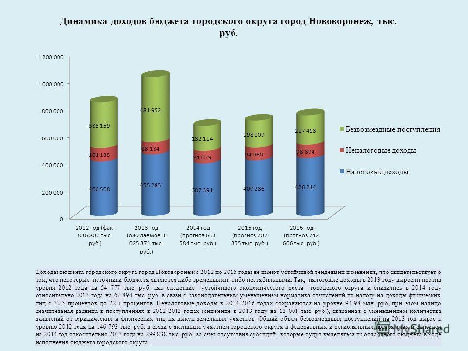 Доходы бюджета городского округа город Нововоронеж с 2012 по 2016 годы не имеют устойчивой тенденции изменения, что свидетельствует о том, что некоторые источники бюджета являются либо временными, либо нестабильными. Так, налоговые доходы в 2013 году