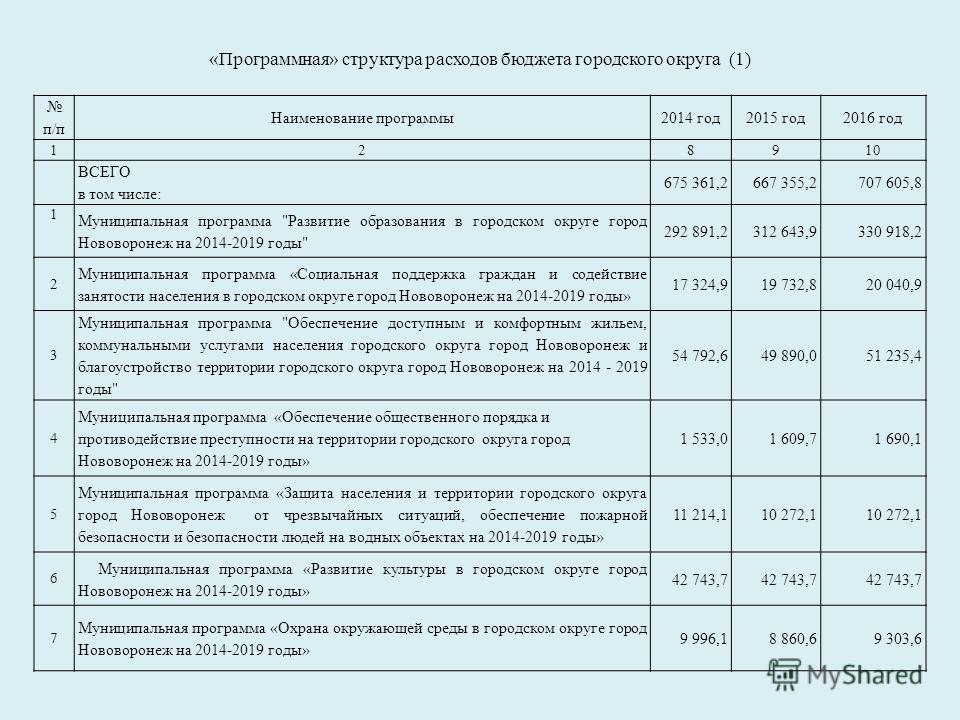 «Программная» структура расходов бюджета городского округа (1) п/п Наименование программы2014 год2015 год2016 год 128910 ВСЕГО в том числе: 675 361,2667 355,2707 605,8 1 Муниципальная программа