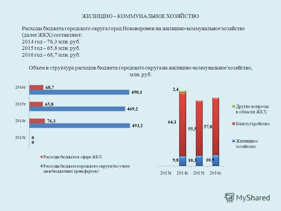 ЖИЛИЩНО – КОММУНАЛЬНОЕ ХОЗЯЙСТВО Расходы бюджета городского округа город Нововоронеж на жилищно-коммунальное хозяйство (далее ЖКХ) составляют: 2014 год – 76,3 млн. руб. 2015 год – 65,8 млн. руб. 2016 год – 68,7 млн. руб. Объем и структура расходов бю