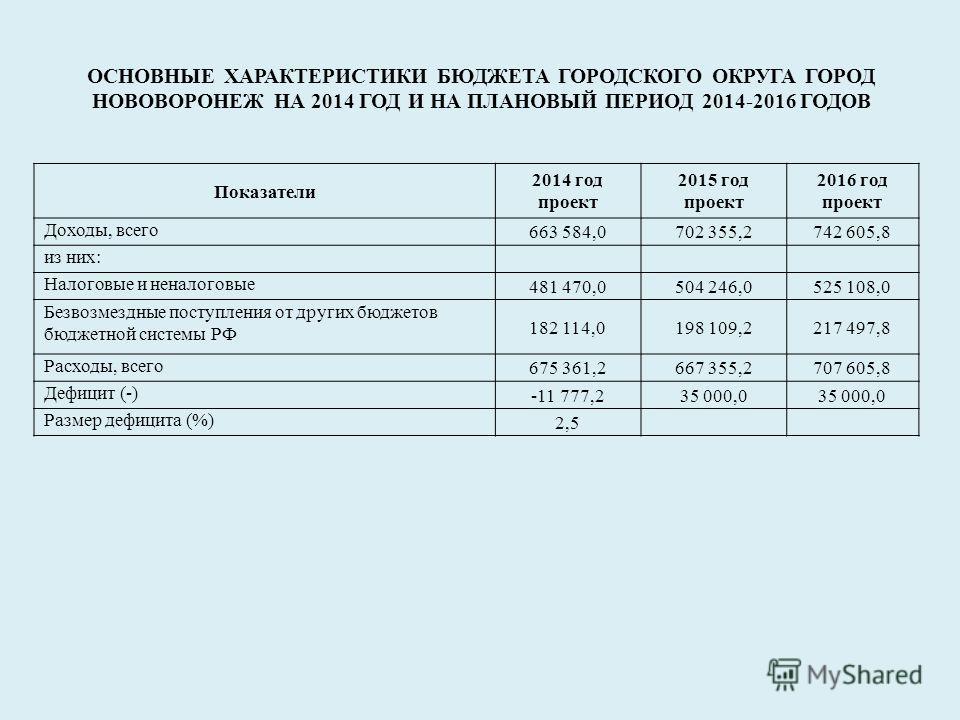 ОСНОВНЫЕ ХАРАКТЕРИСТИКИ БЮДЖЕТА ГОРОДСКОГО ОКРУГА ГОРОД НОВОВОРОНЕЖ НА 2014 ГОД И НА ПЛАНОВЫЙ ПЕРИОД 2014-2016 ГОДОВ Показатели 2014 год проект 2015 год проект 2016 год проект Доходы, всего 663 584,0702 355,2742 605,8 из них: Налоговые и неналоговые