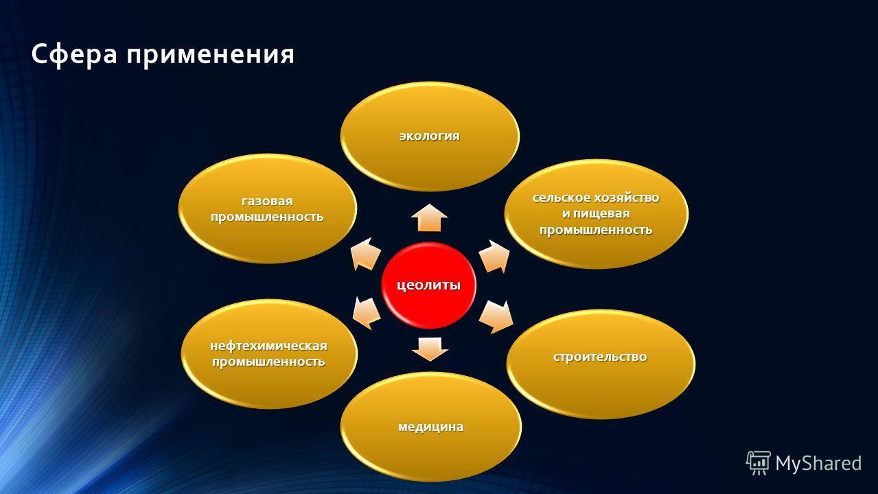 Сфера применения цеолиты экология сельское хозяйство и пищевая промышленность строительство медицина нефтехимическая промышленность газовая промышленность