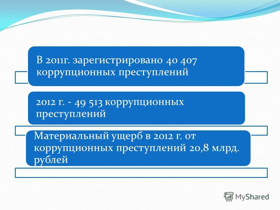 В 2011г. зарегистрировано 40 407 коррупционных преступлений 2012 г. - 49 513 коррупционных преступлений Материальный ущерб в 2012 г. от коррупционных преступлений 20,8 млрд. рублей