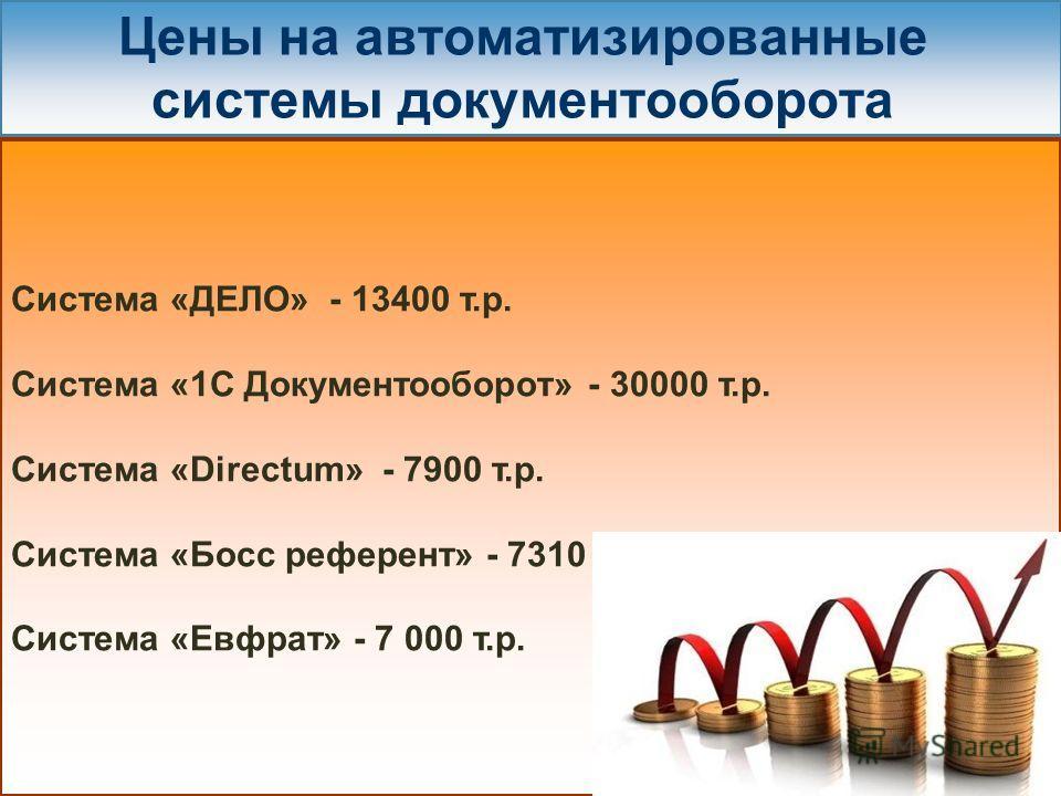Цены на автоматизированные системы документооборота Система «ДЕЛО» - 13400 т.р. Система «1С Документооборот» - 30000 т.р. Система «Directum» - 7900 т.р. Система «Босс референт» - 7310 т.р. Система «Евфрат» - 7 000 т.р.
