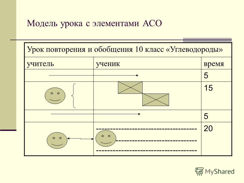 Модель урока с элементами АСО Урок повторения и обобщения 10 класс «Углеводороды» учительучениквремя 5 15 5 -------------------------------------------------------------------------- 20