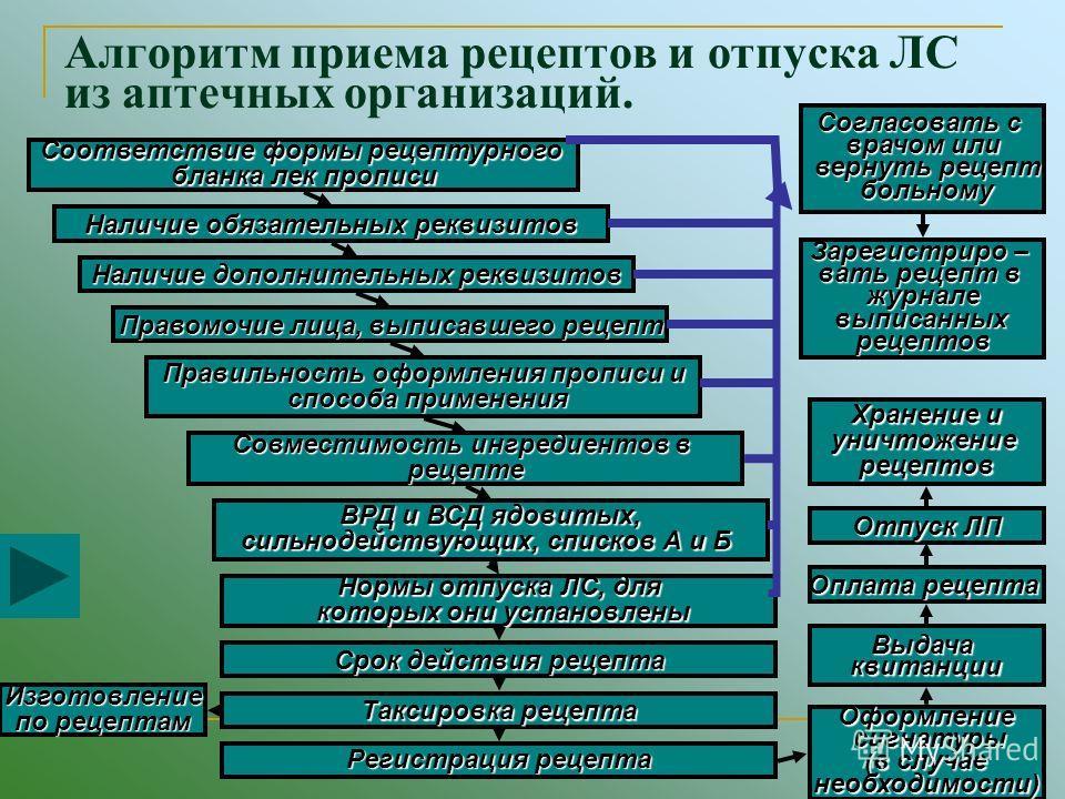 Обязательные И Дополнительные Реквизиты Рецептурных Бланков - фото 2