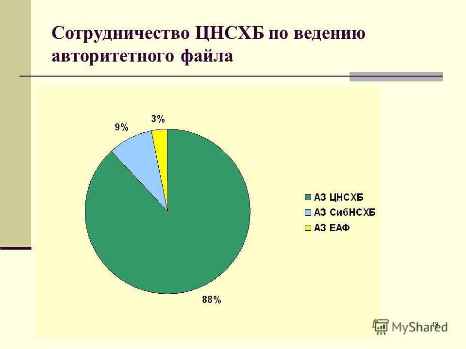 19 Сотрудничество ЦНСХБ по ведению авторитетного файла