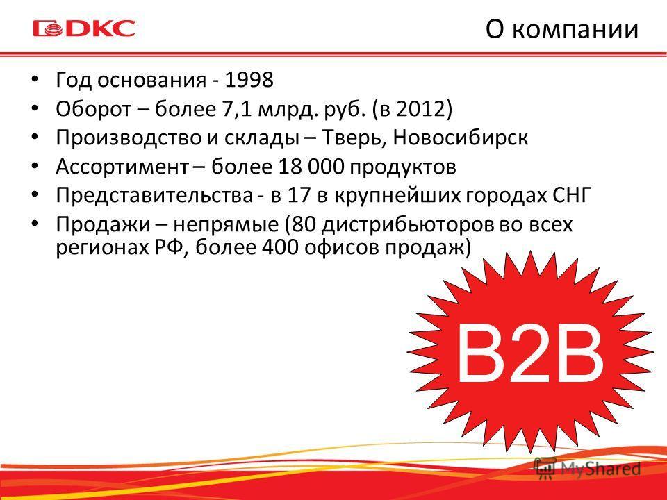 О компании Год основания - 1998 Оборот – более 7,1 млрд. руб. (в 2012) Производство и склады – Тверь, Новосибирск Ассортимент – более 18 000 продуктов Представительства - в 17 в крупнейших городах СНГ Продажи – непрямые (80 дистрибьюторов во всех рег