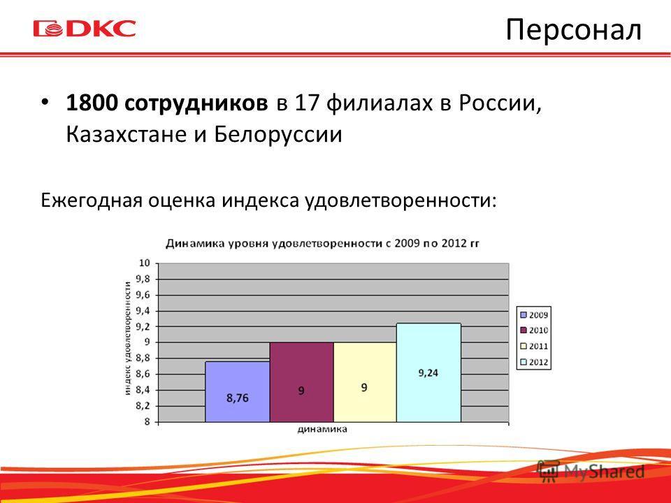 Персонал 1800 сотрудников в 17 филиалах в России, Казахстане и Белоруссии Ежегодная оценка индекса удовлетворенности: