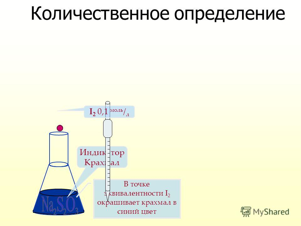 2Na 2 S 2 O 3 2Na 2 S 2 O 3 + I2I2I2I22NaI + Na 2 S 4 O 6 2S 2 O 3 2- - 2ē S 4 O 6 2- I20 + 2ēI20 + 2ēI20 + 2ēI20 + 2ē 2I¯2I¯2I¯2I¯ Количественное определение Метод йодометрии, прямое титрование; Титрант раствор I 2 0,1 моль / л ; Индикатор Крахмал;