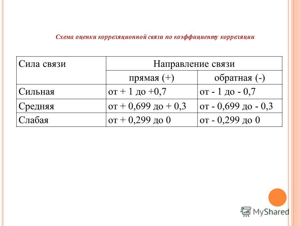 Сила связиНаправление связи прямая (+)обратная (-) Сильнаяот + 1 до +0,7от - 1 до - 0,7 Средняяот + 0,699 до + 0,3от - 0,699 до - 0,3 Слабаяот + 0,299 до 0от - 0,299 до 0 Схема оценки корреляционной связи по коэффициенту корреляции