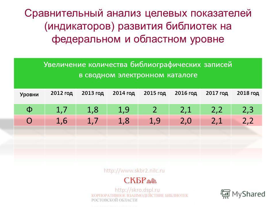 Сравнительный анализ целевых показателей (индикаторов) развития библиотек на федеральном и областном уровне http://www.skbr2.nilc.ru http://skro.dspl.ru