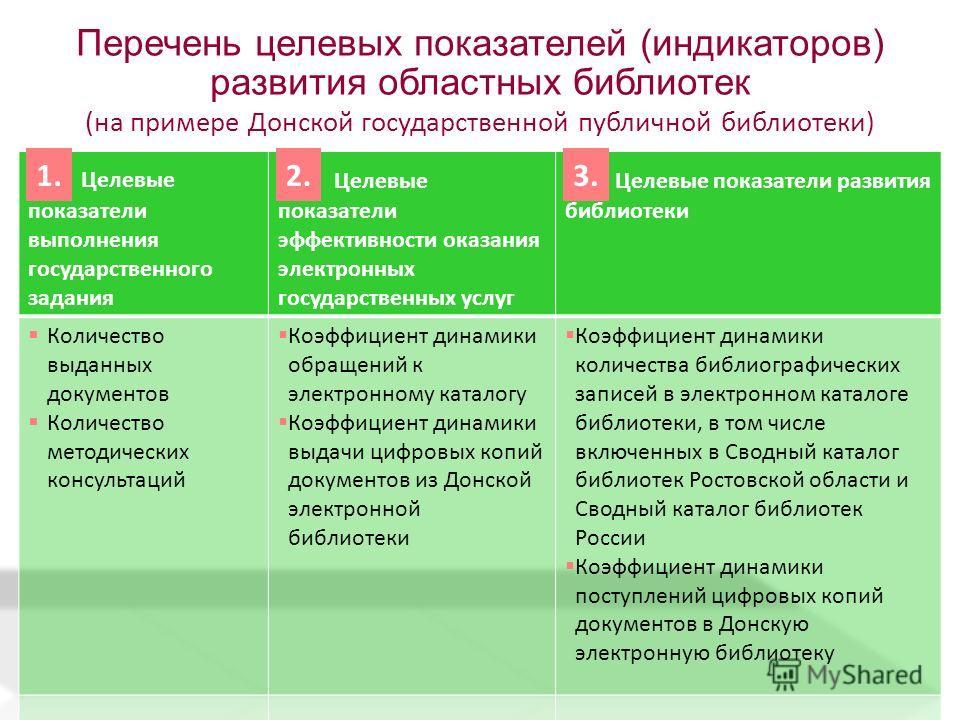 Перечень целевых показателей (индикаторов) развития областных библиотек (на примере Донской государственной публичной библиотеки) 1.2.3.