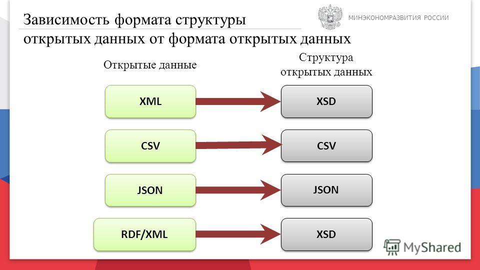 Москва, 15 июля 2013 г. МИНЭКОНОМРАЗВИТИЯ РОССИИ Зависимость формата структуры открытых данных от формата открытых данных XML CSV JSON RDF/XML XSD CSV XSD JSON Открытые данные Структура открытых данных