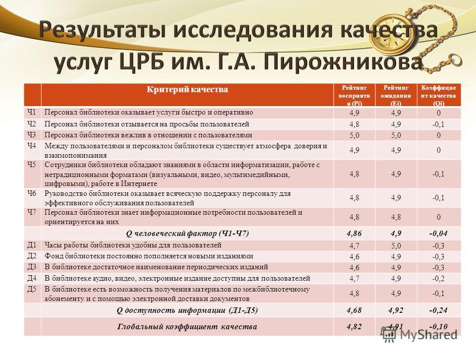 Критерий качества Рейтинг восприяти я (Pi) Рейтинг ожидания (Ei) Коэффицие нт качества (Qi) Ч1Персонал библиотеки оказывает услуги быстро и оперативно 4,9 0 Ч2Персонал библиотеки отзывается на просьбы пользователей 4,84,9-0,1 Ч3Персонал библиотеки ве