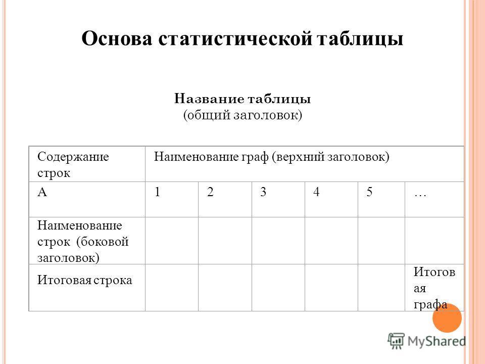 Основа статистической таблицы Название таблицы (общий заголовок) Содержание строк Наименование граф (верхний заголовок) А12345… Наименование строк (боковой заголовок) Итоговая строка Итогов ая графа