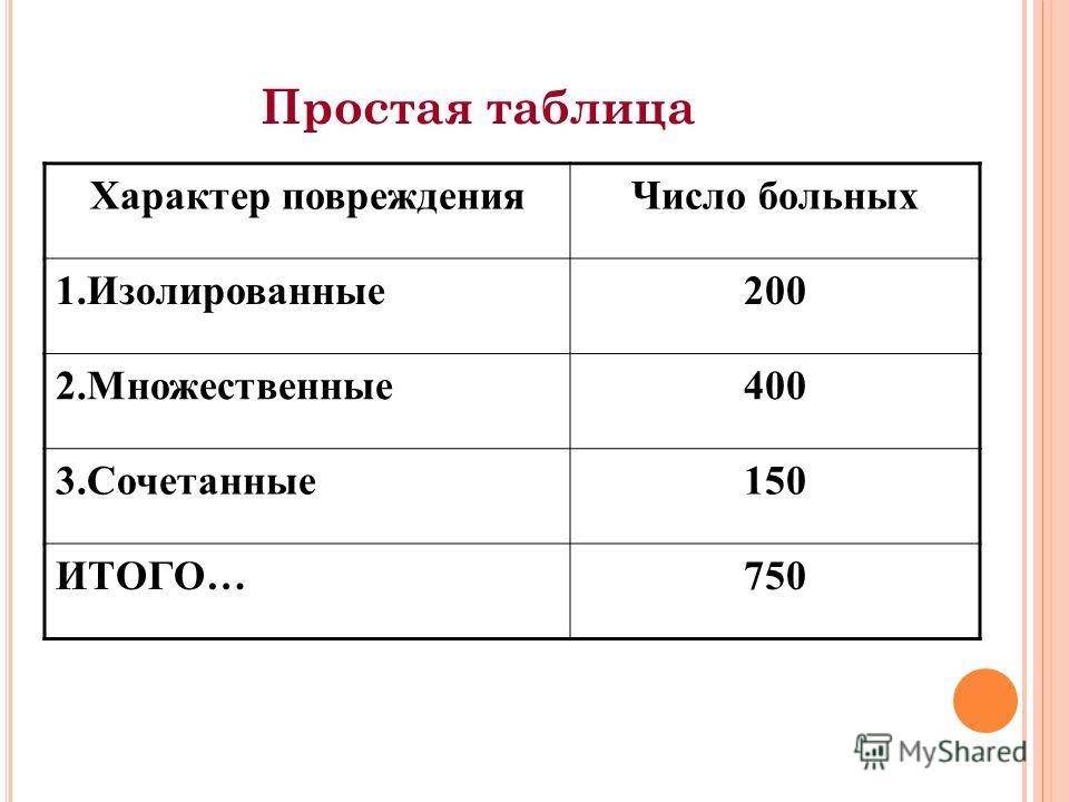 Простая таблица Характер поврежденияЧисло больных 1.Изолированные200 2.Множественные400 3.Сочетанные150 ИТОГО…750
