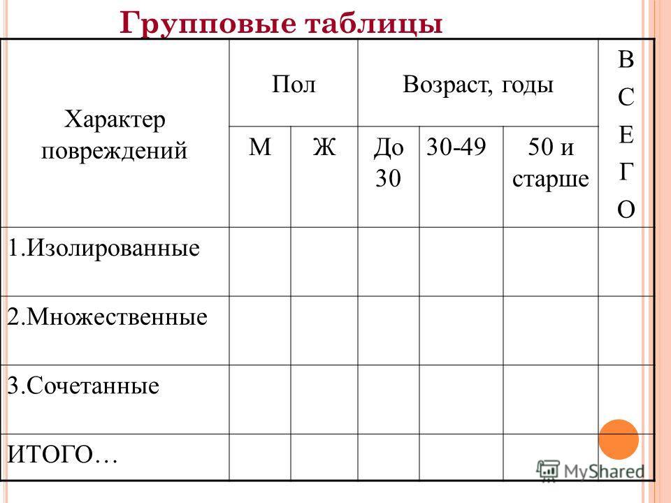 Групповые таблицы Характер повреждений ПолВозраст, годы ВСЕГОВСЕГО МЖДо 30 30-4950 и старше 1.Изолированные 2.Множественные 3.Сочетанные ИТОГО…